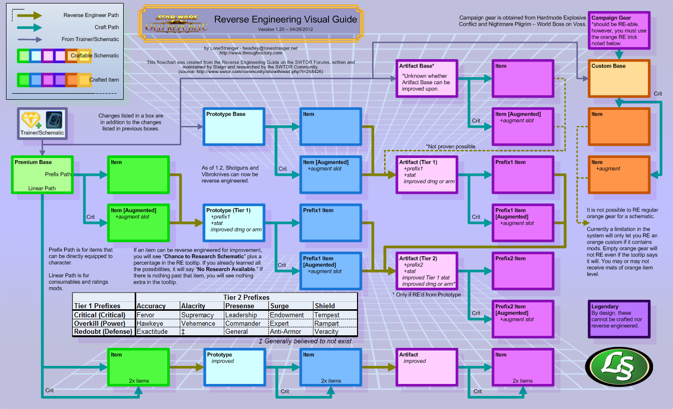 Star wars: the old republic [guide] reverse engineering.